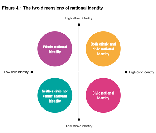 the concept of national identity The construction of national identity in modern times: the concept of identity is introduced both, the notion of continuity and that of change without making.