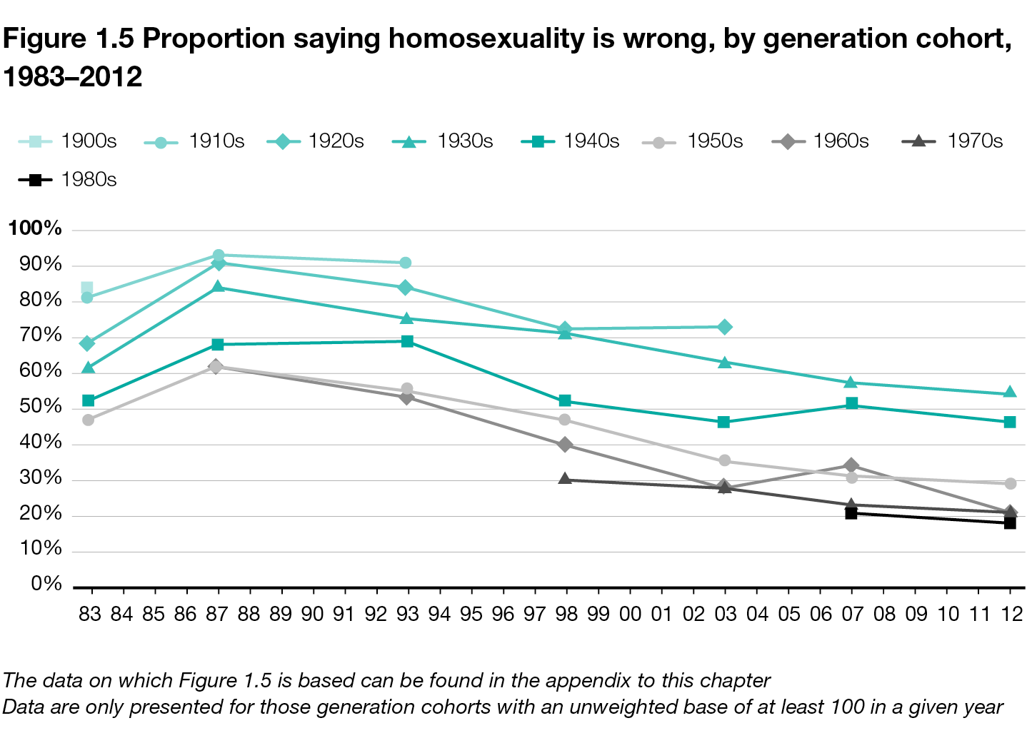 Something is. number of gay people in 1960 what phrase