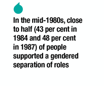gender movements essay The issue of gender essay on gender her work inspired many feminists and contributed to the development of feminist movements besides, the issue of gender.