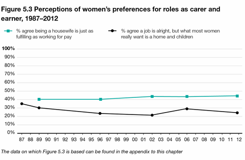 change in gender roles over time Gender roles are changing  for the first time in the survey's history it showed that women under 29  cooking and cleaning over the past three decades.