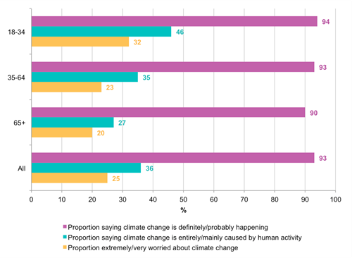 Chart - attitudes towards climate change